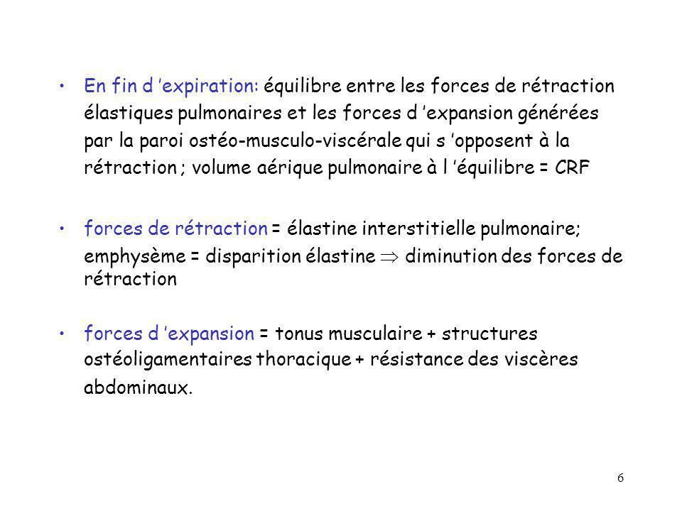 En fin d 'expiration: équilibre entre les forces de rétraction élastiques pulmonaires et les forces d 'expansion générées par la paroi ostéo-musculo-viscérale qui s 'opposent à la rétraction ; volume aérique pulmonaire à l 'équilibre = CRF