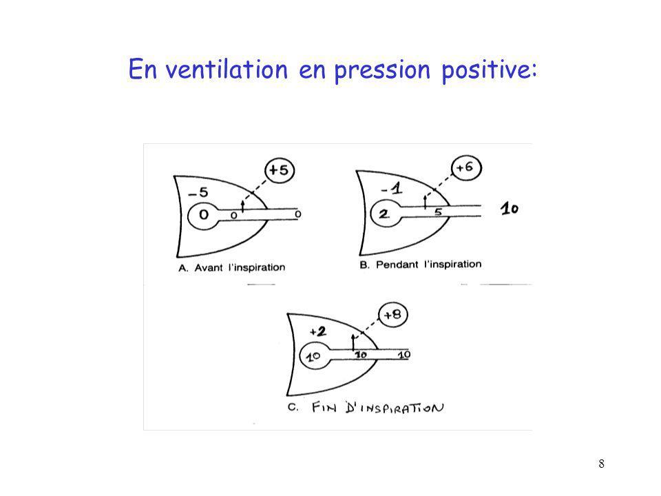 En ventilation en pression positive: