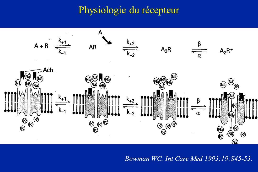 Physiologie du récepteur