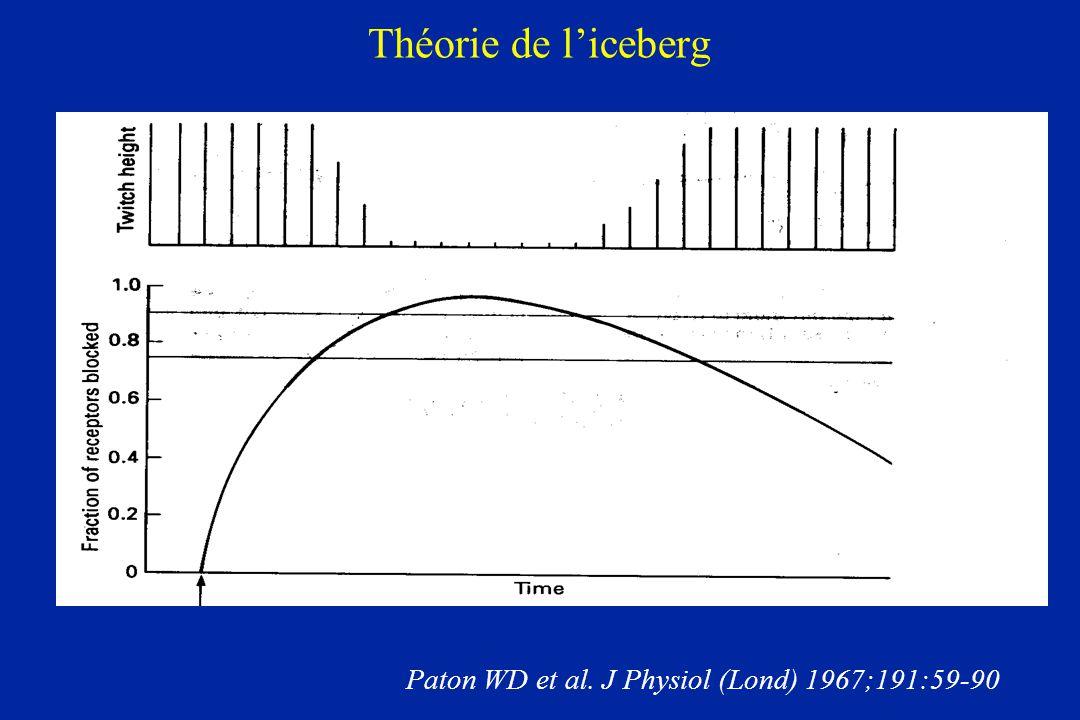 Théorie de l'iceberg Paton WD et al. J Physiol (Lond) 1967;191:59-90