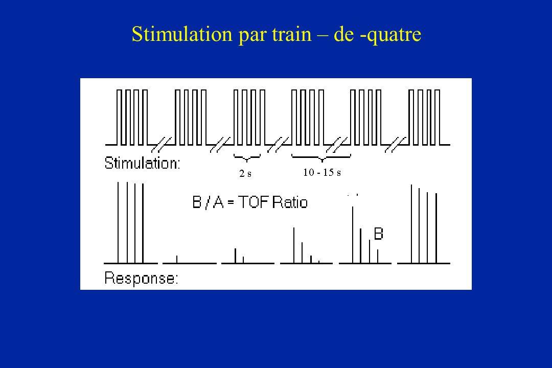 Stimulation par train – de -quatre