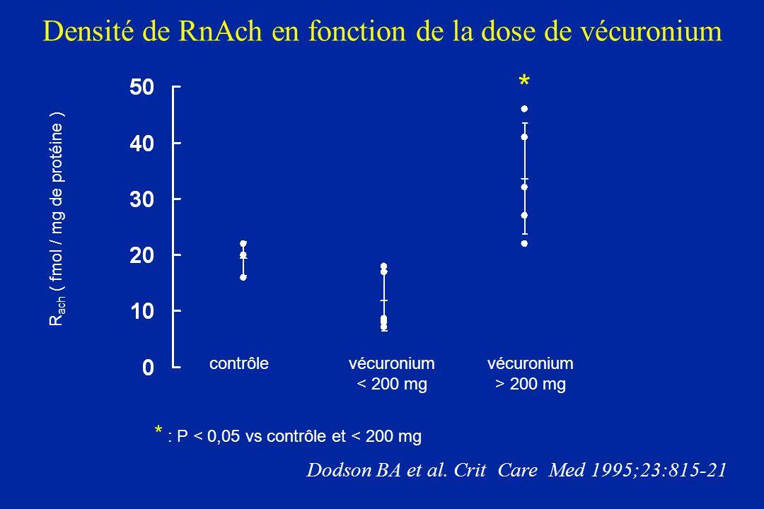 Densité de RnAch en fonction de la dose de vécuronium