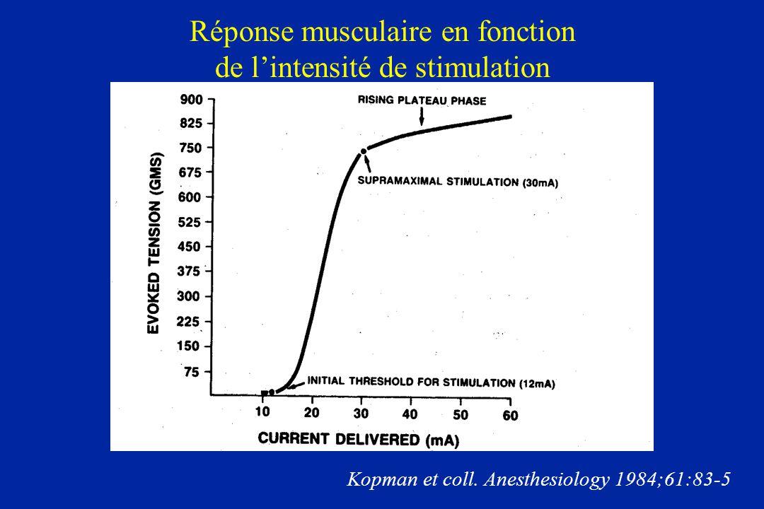 Réponse musculaire en fonction de l'intensité de stimulation