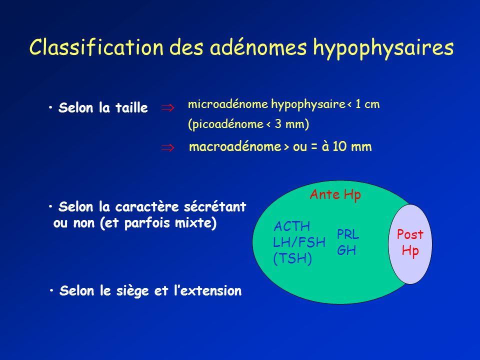 Classification des adénomes hypophysaires