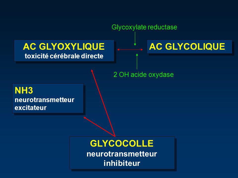 toxicité cérébrale directe neurotransmetteur inhibiteur