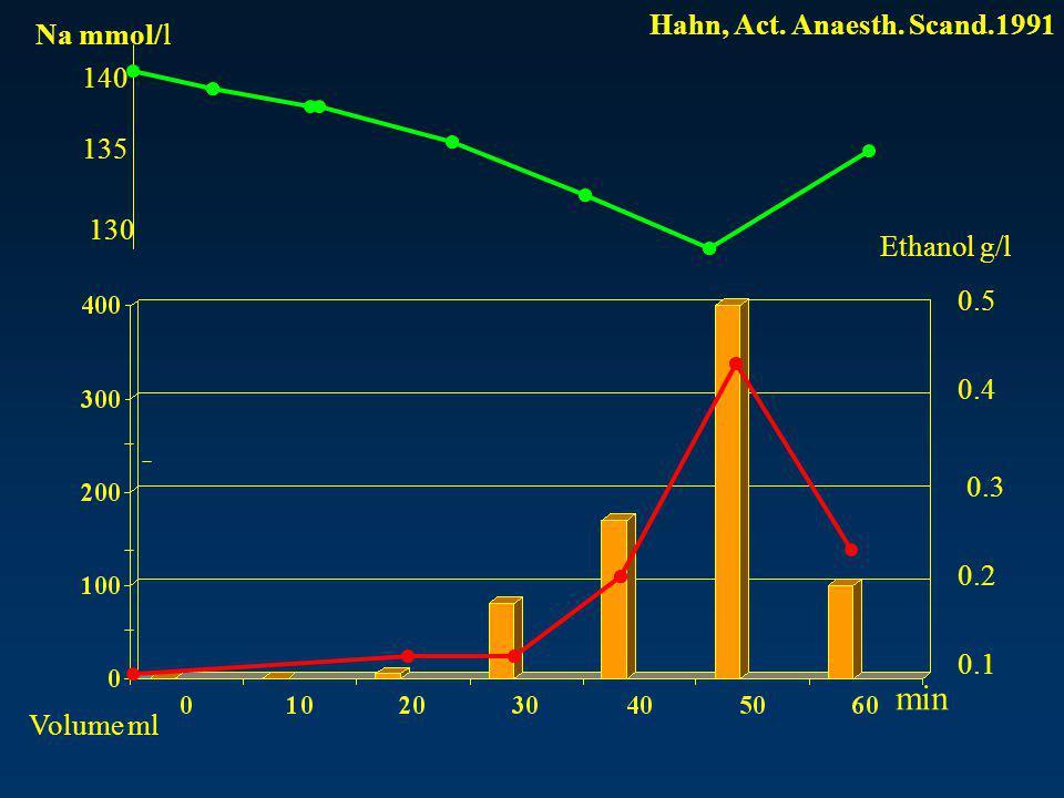 min Hahn, Act. Anaesth. Scand.1991 Na mmol/l 140 135 130 Ethanol g/l