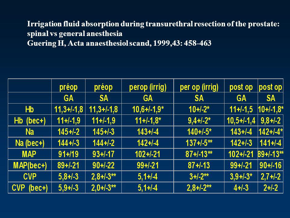 Irrigation fluid absorption during transurethral resection of the prostate: