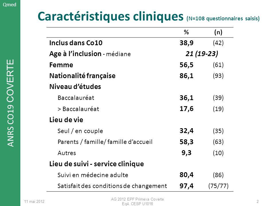 Caractéristiques cliniques (N=108 questionnaires saisis)