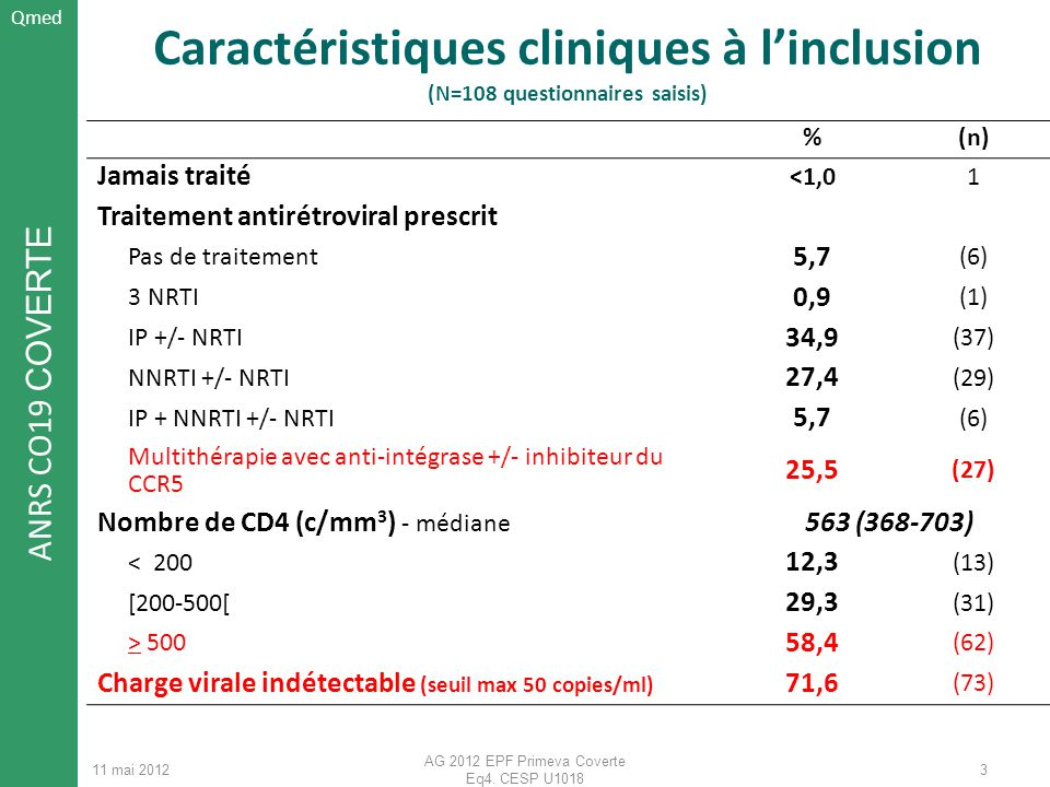 Caractéristiques cliniques à l'inclusion (N=108 questionnaires saisis)