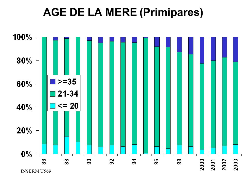 AGE DE LA MERE (Primipares)