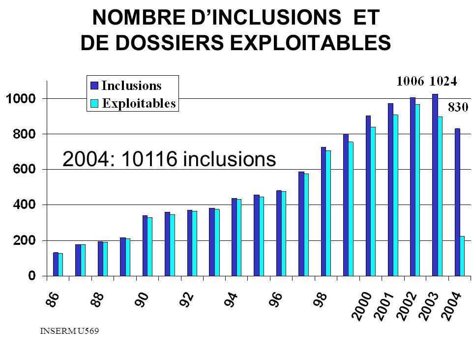 NOMBRE D'INCLUSIONS ET DE DOSSIERS EXPLOITABLES