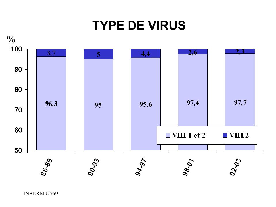 TYPE DE VIRUS % INSERM U569