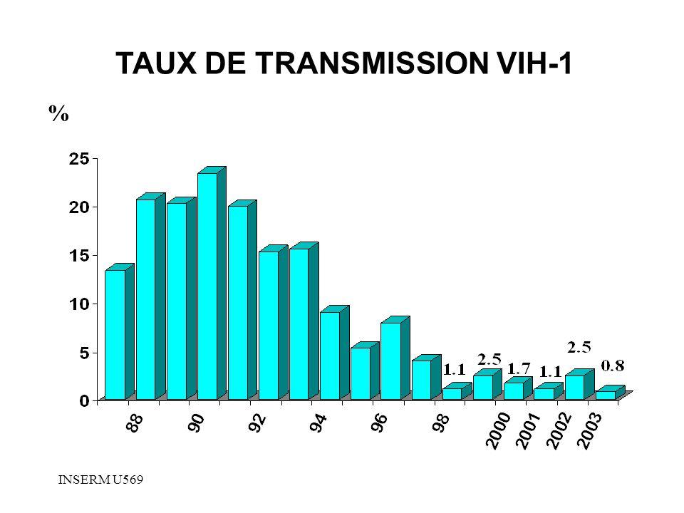 TAUX DE TRANSMISSION VIH-1