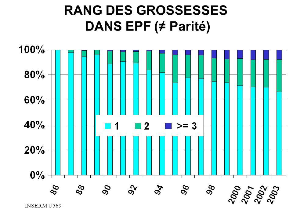 RANG DES GROSSESSES DANS EPF (≠ Parité)