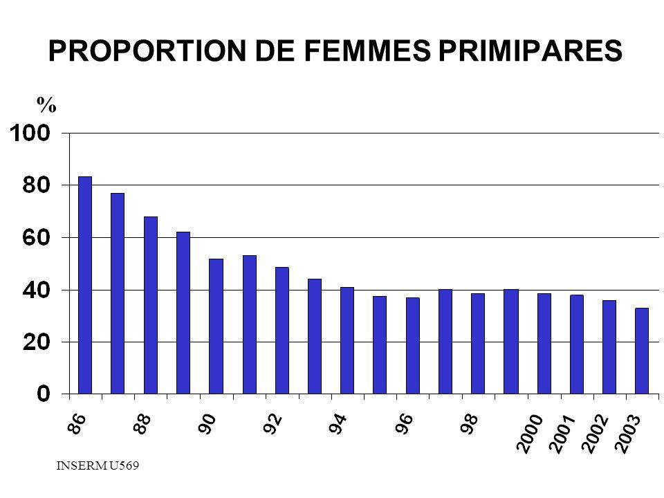 PROPORTION DE FEMMES PRIMIPARES
