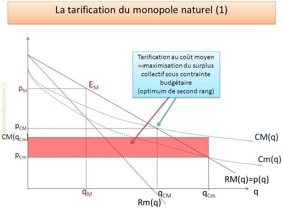 La tarification du monopole naturel (1)