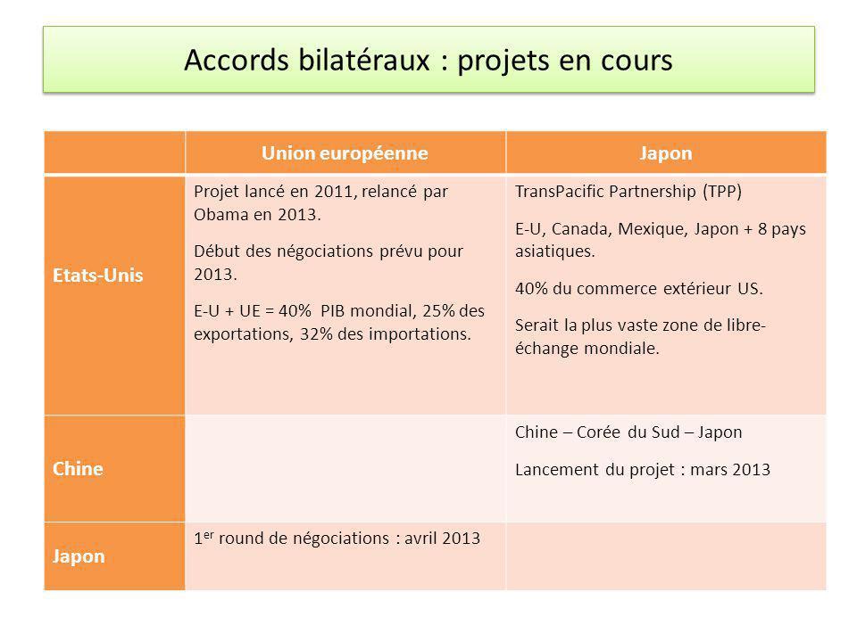 Accords bilatéraux : projets en cours