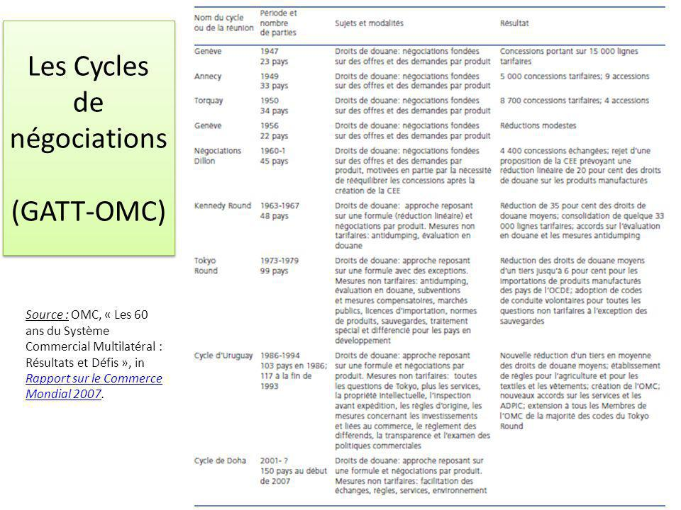Les Cycles de négociations (GATT-OMC)