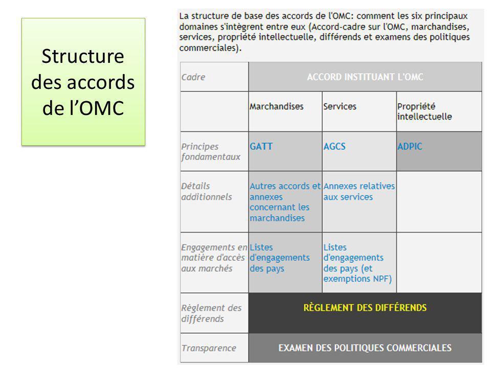 Structure des accords de l'OMC