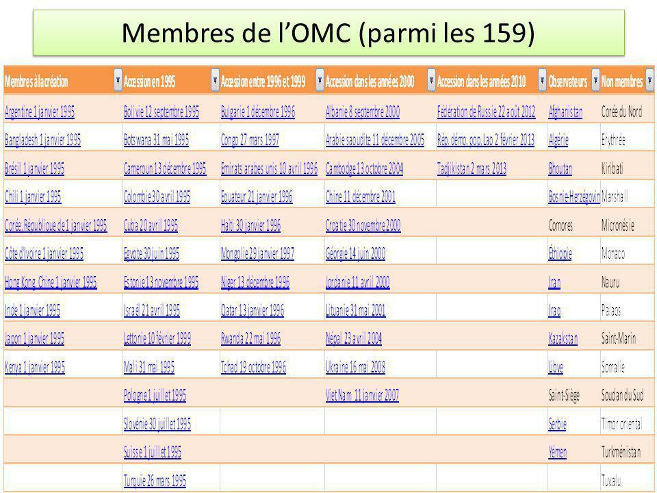 Membres de l'OMC (parmi les 159)