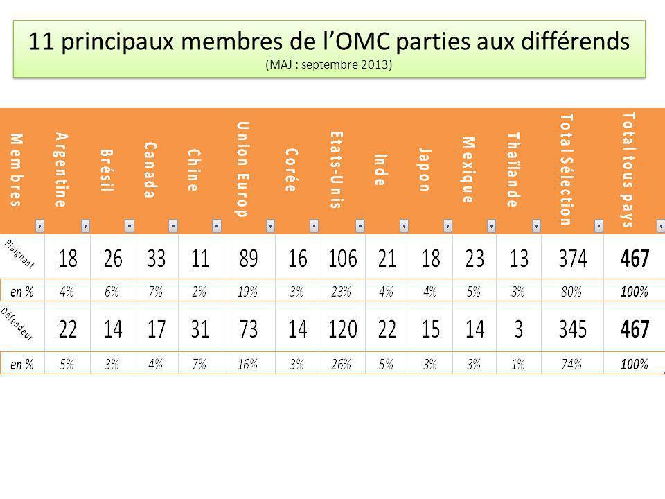 11 principaux membres de l'OMC parties aux différends (MAJ : septembre 2013)