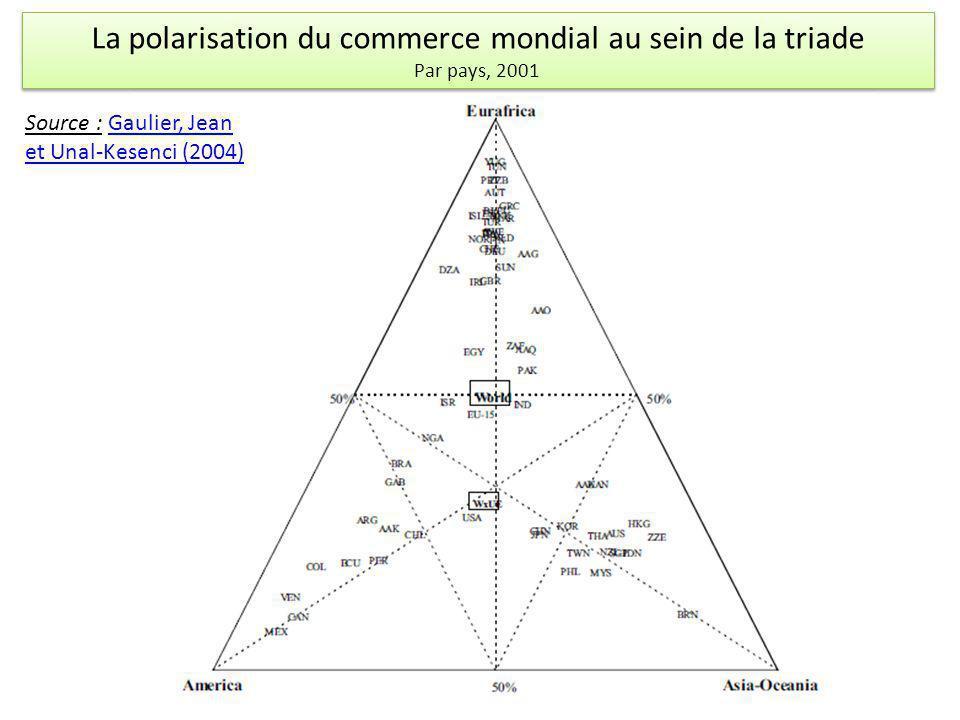 La polarisation du commerce mondial au sein de la triade Par pays, 2001
