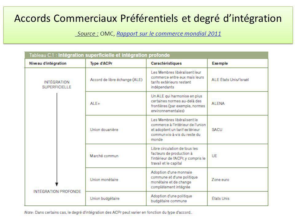 Accords Commerciaux Préférentiels et degré d'intégration Source : OMC, Rapport sur le commerce mondial 2011