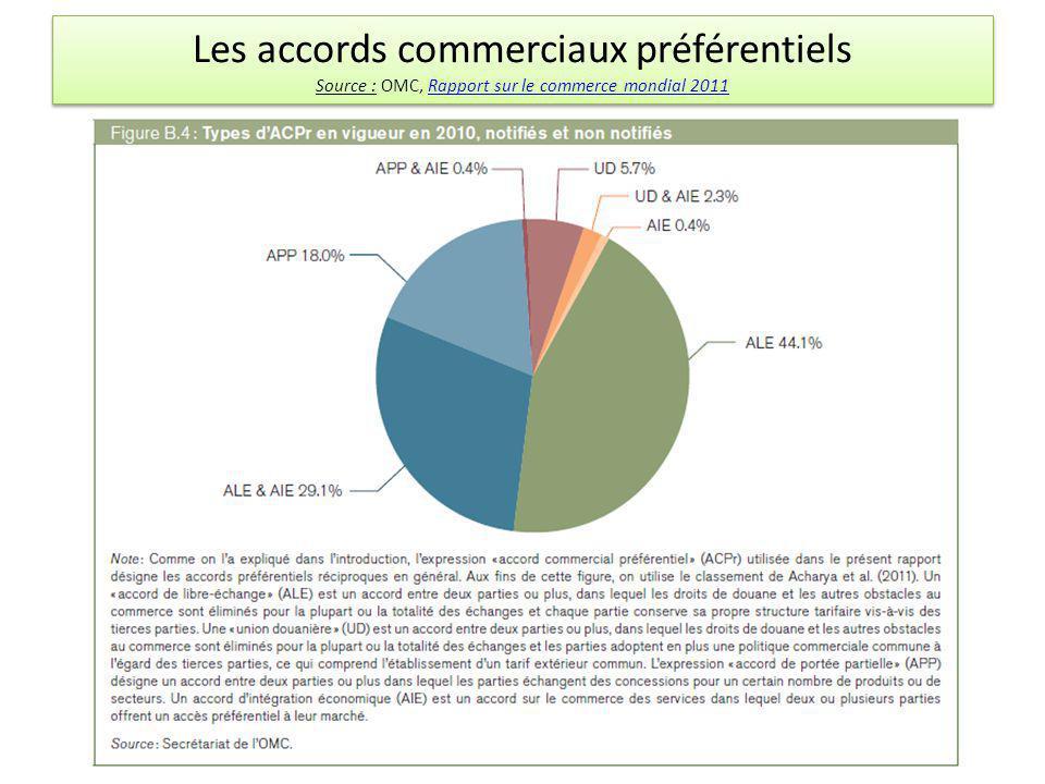 Les accords commerciaux préférentiels Source : OMC, Rapport sur le commerce mondial 2011