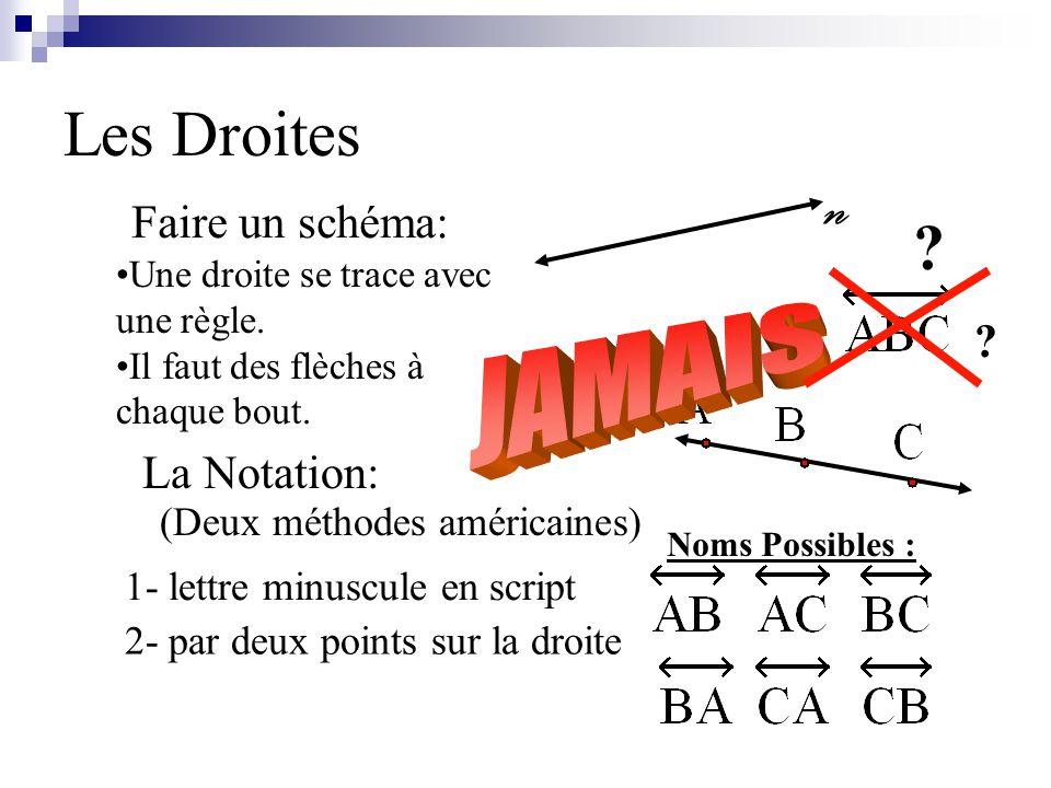 JAMAIS n Les Droites Faire un schéma: La Notation: