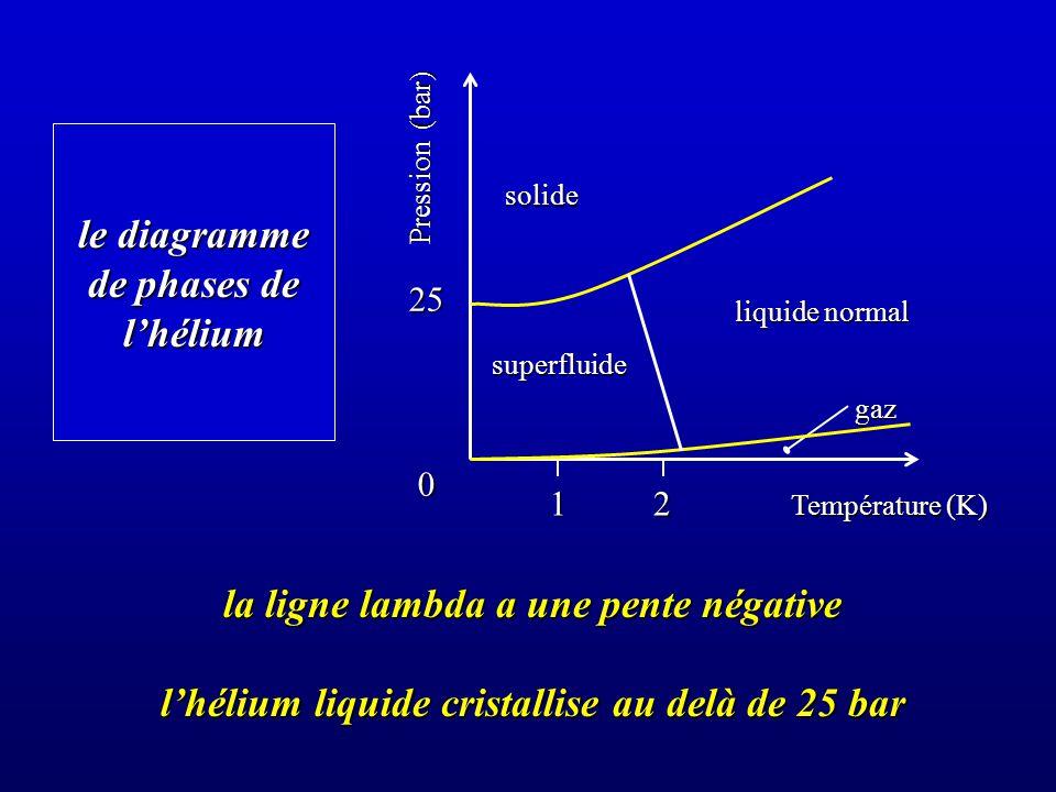 le diagramme de phases de l'hélium