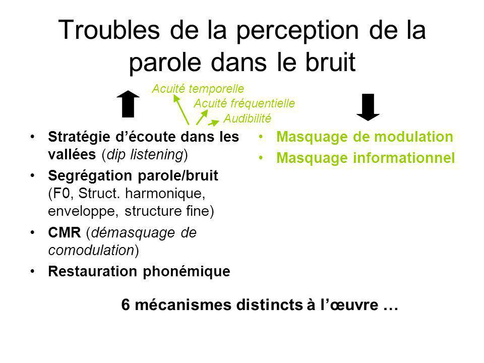 Troubles de la perception de la parole dans le bruit