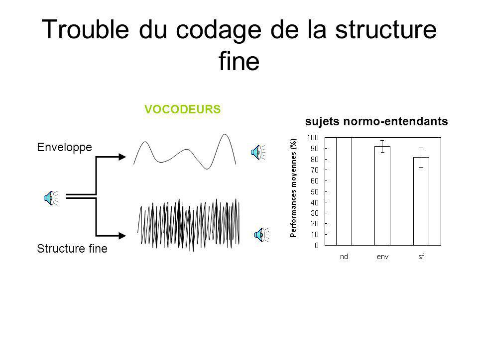 Trouble du codage de la structure fine