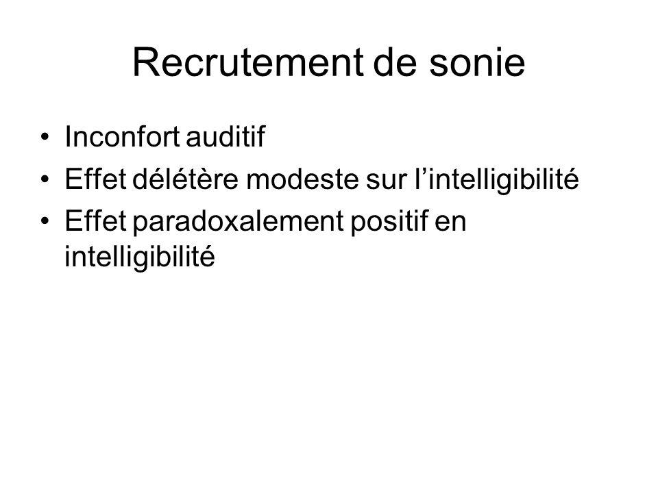 Recrutement de sonie Inconfort auditif