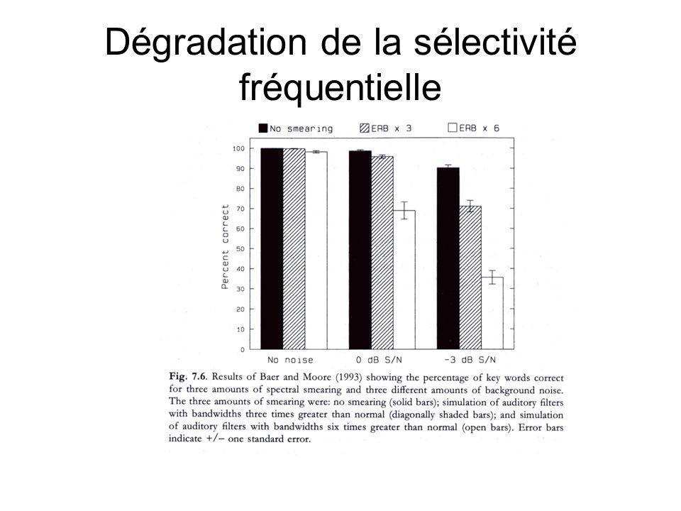 Dégradation de la sélectivité fréquentielle