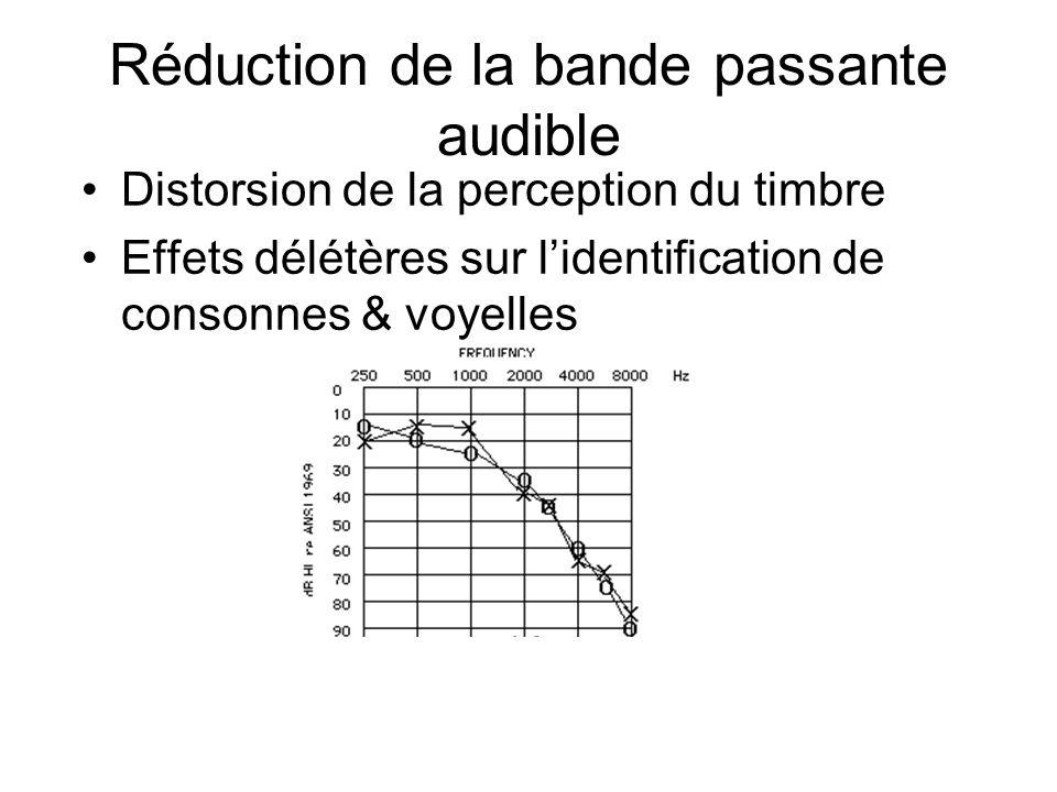 Réduction de la bande passante audible