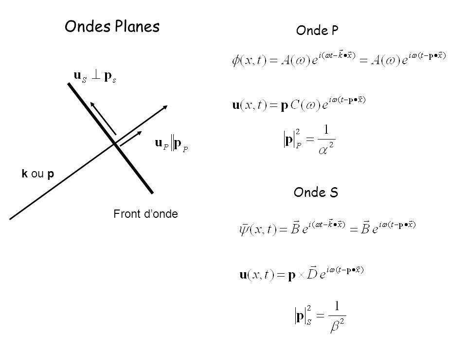 Ondes Planes Onde P k ou p Onde S Front d'onde
