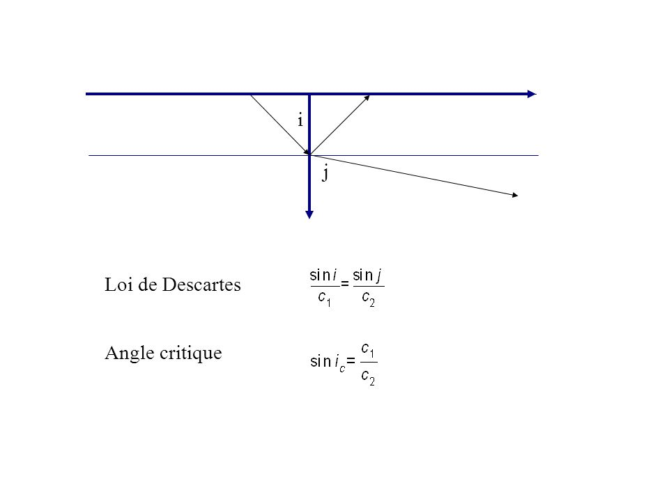 i j Loi de Descartes Angle critique