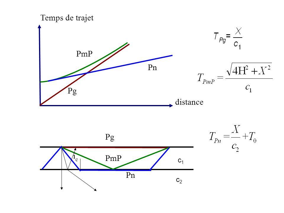 Temps de trajet PmP Pn Pg distance PmP ic Pn Pg c1 c2