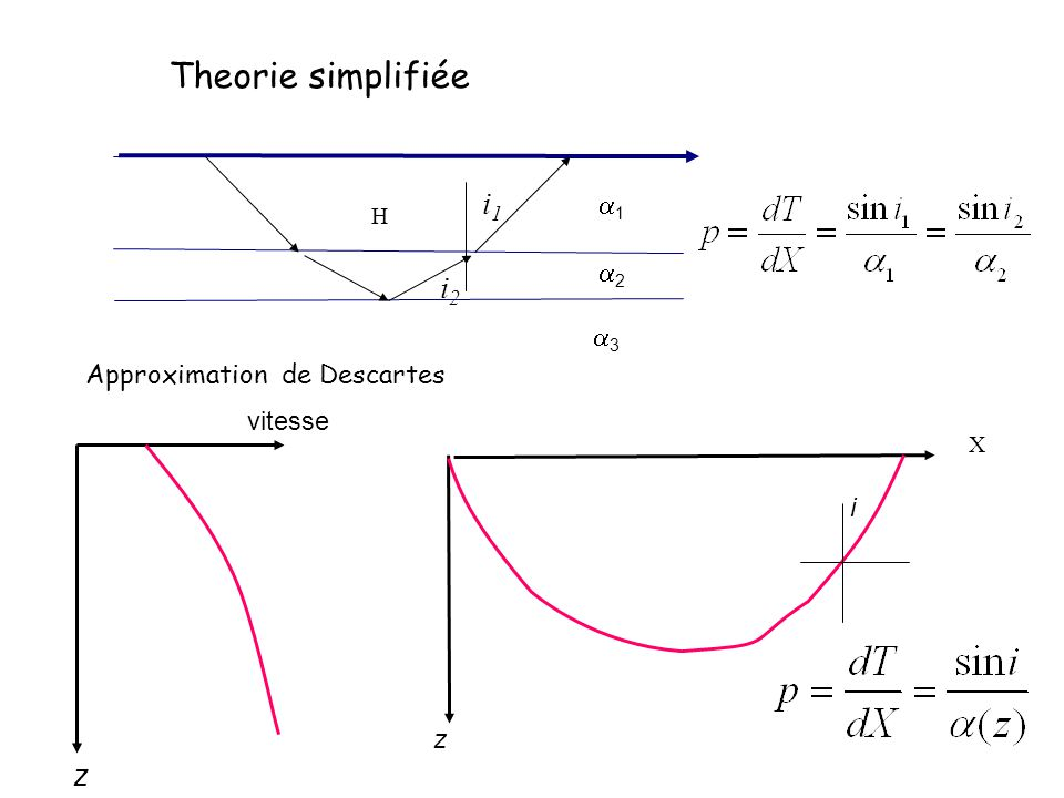 Theorie simplifiée i1 i2 z a1 a2 a3 Approximation de Descartes vitesse