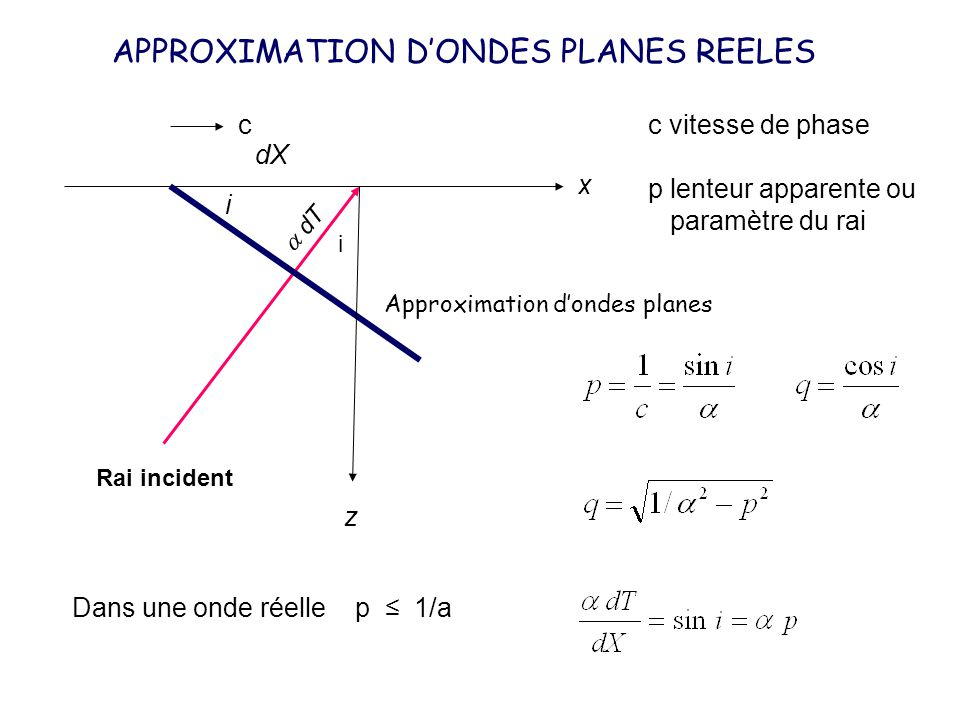 APPROXIMATION D'ONDES PLANES REELES