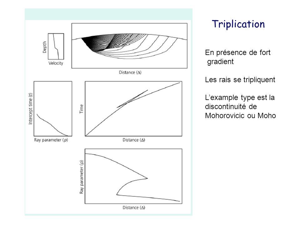 Triplication En présence de fort gradient Les rais se tripliquent
