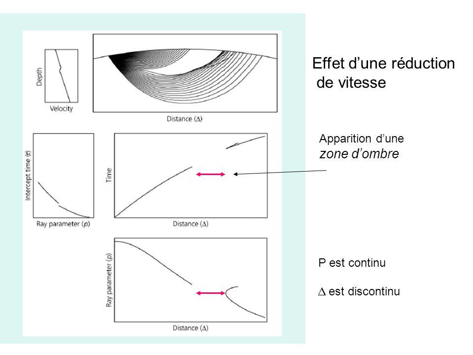 Effet d'une réduction de vitesse zone d'ombre Apparition d'une