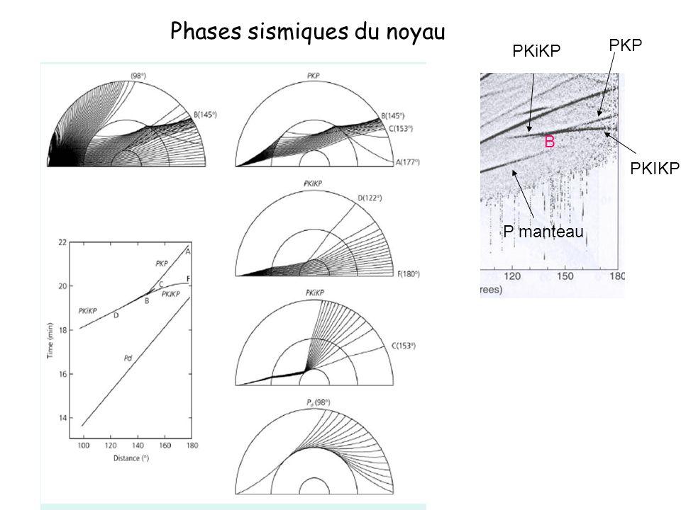 Phases sismiques du noyau