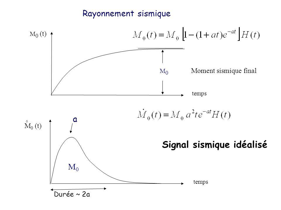 Signal sismique idéalisé