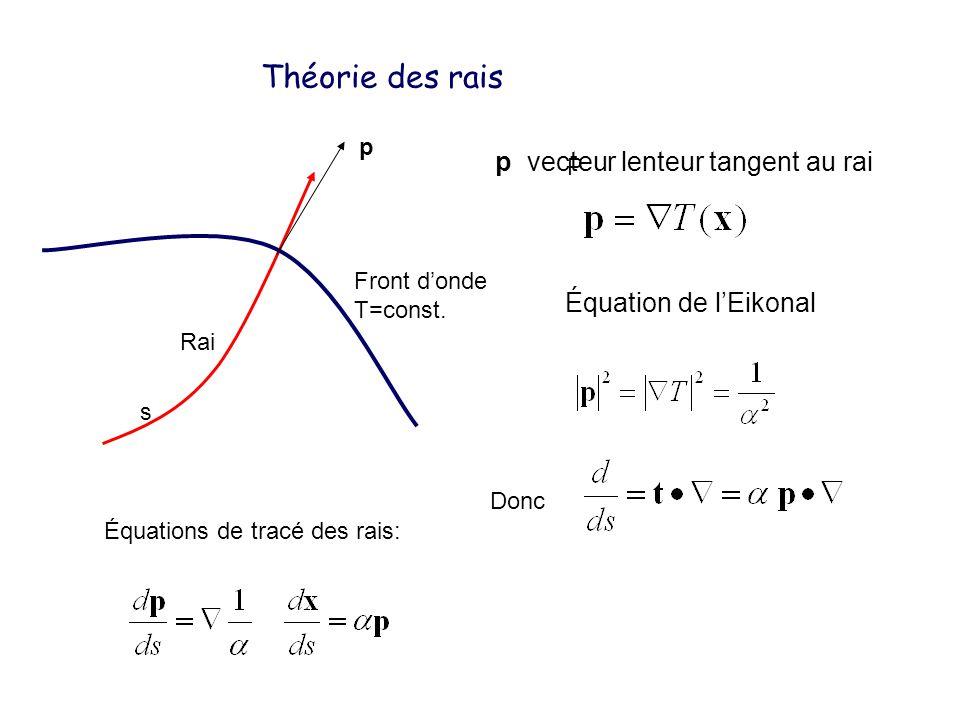 Théorie des rais p vecteur lenteur tangent au rai
