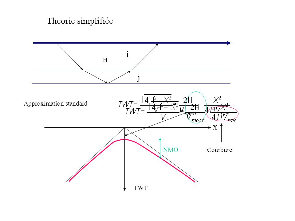 Theorie simplifiée i H j Approximation standard X NMO Courbure TWT
