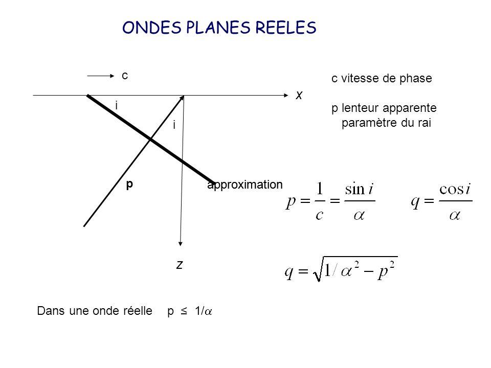 ONDES PLANES REELES x z c c vitesse de phase p lenteur apparente
