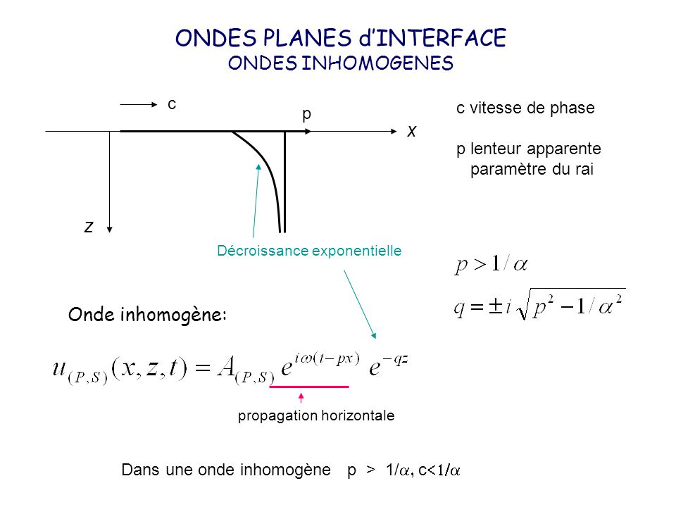ONDES PLANES d'INTERFACE