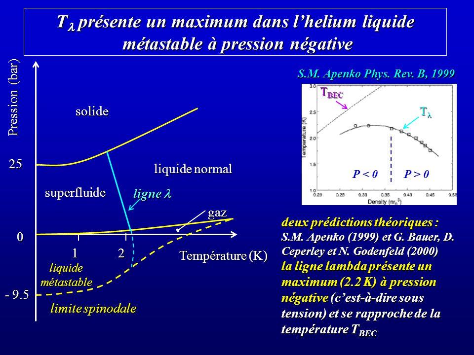 Tl présente un maximum dans l'helium liquide métastable à pression négative