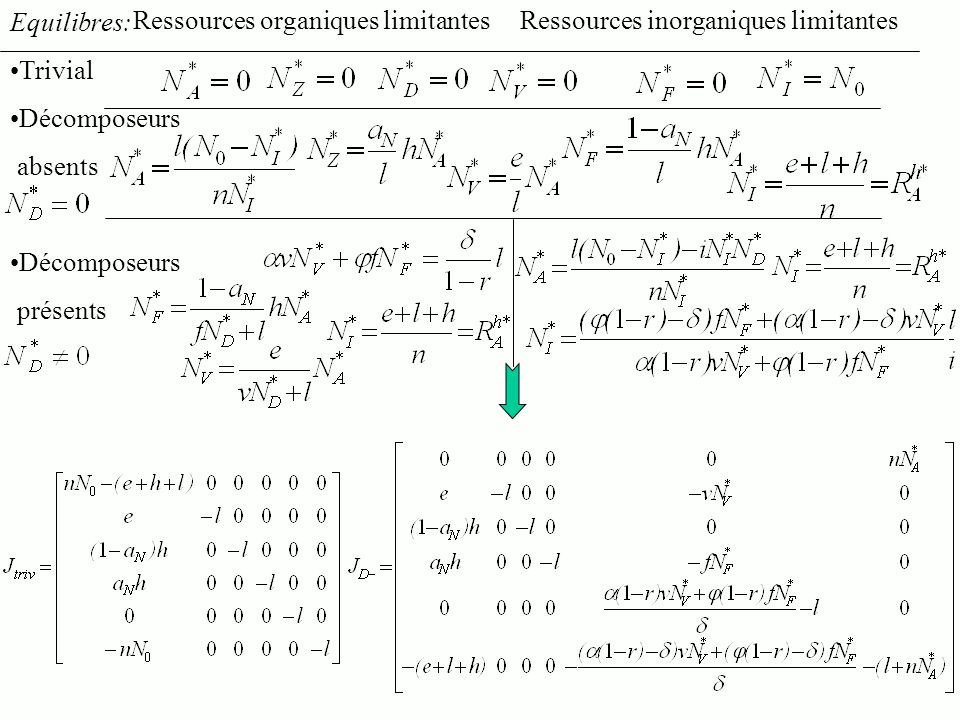 Ressources organiques limitantes Ressources inorganiques limitantes